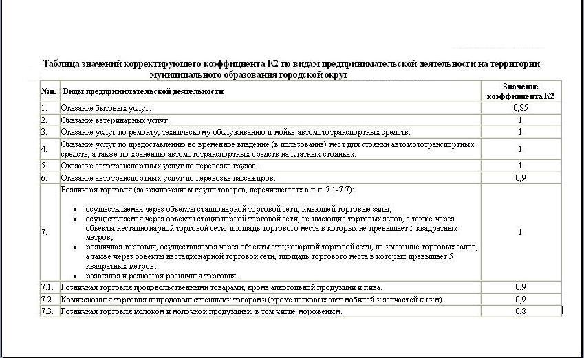 Коэфициент к2 в московской области